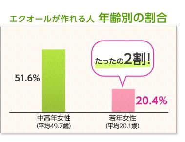エクオールが作れる人 年齢別の割合