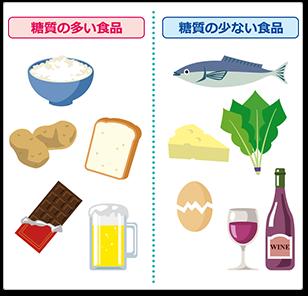 「糖質」の画像検索結果